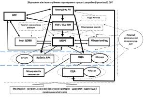 Ukraine-Regional-Policy-Scheme