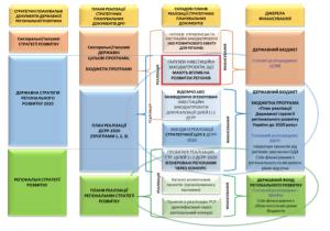 Ukrainian-Regional-Development-Policy-Implementation