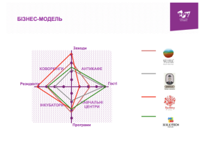 Бізнес-Модель-Колективних-Просторів