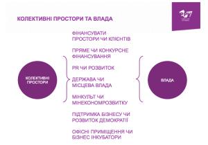 Колективні-Простори-та-Влада
