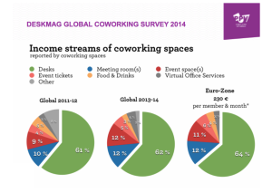 Deskmag-2014-Income-Streams-of-Coworking-Spaces