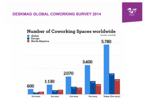 Deskmag-2014-Number-of-Coworking-Spaces